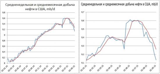США: рост запасов и снижение объемов добычи нефти.