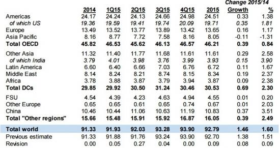 ОПЕК сообщило о росте добычи нефти в картеле и росте прогноза мирового спроса на 2015 год