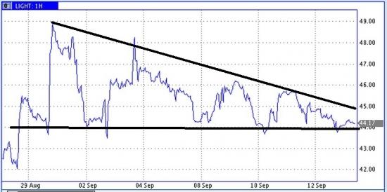 Цены нефти сжимаются для резкого движения