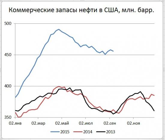 США: запасы и добыча нефти вниз, а цены вверх