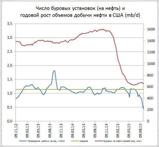 Буровые на нефть в США продолжили сползание вниз