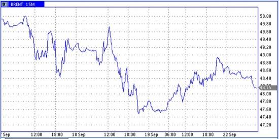 Качели нефтяных цен раскачивали вести из США и из Китая