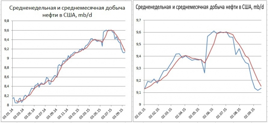 Запасы в США снизились, но добыча подросла