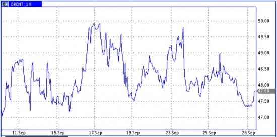 Цены нефти - в рамках бокового коридора