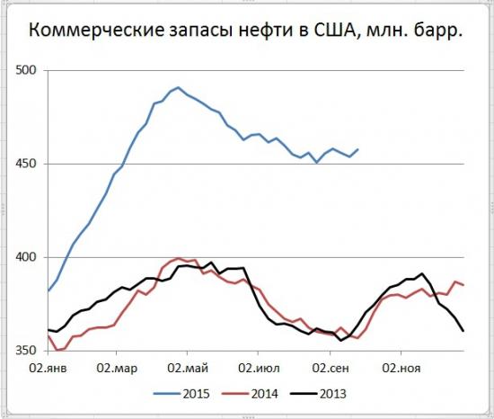 Запасы в США +4 млн. барр., добыча -40 тыс. b/d