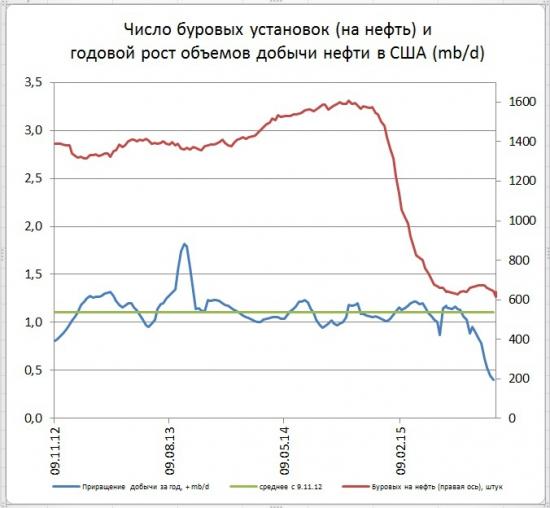 Новое сильное снижение числа буровых в США