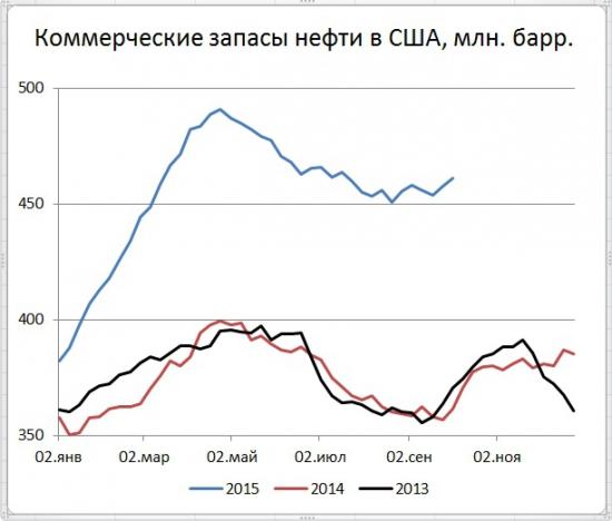 Запасы нефти в США +3,1 млн. бар, добыча +76 тыс. бар. сутки