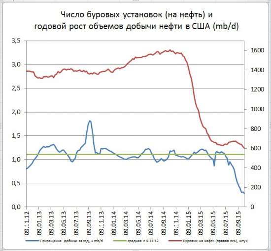 Буровые в США продолжили снижение (-9 шт)