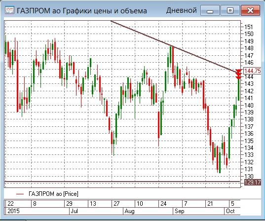 Покупатели порадовались успехам Газпрома, но впереди период сомнений