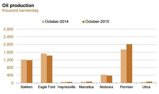 EIA обещает продолжение снижения добычи нефти в США