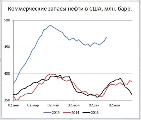 В США запасы нефти выросли на 7,56 млн. бар., но добыча снизилась на 76 тыс бар в день.