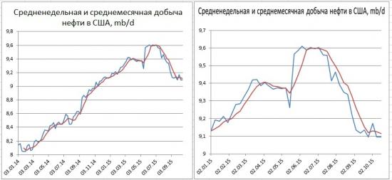 Запасы нефти в США +8,028 млн. бар, добыча не изменилась