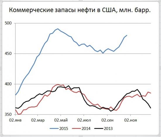 Запасы нефти в США +3,376 млн. бар. добыча +16 тыс.b/d