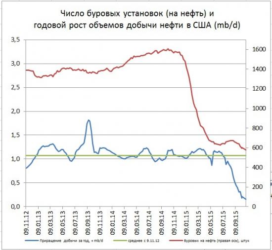 Существенное снижение буровых в США (-16)