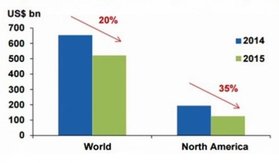 Инвестиции в ТЭК в мире падают, а в России растут?