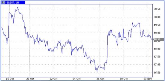 Цены нефти слегка снижаются. Ждем выхода новых данных