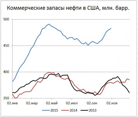 Запасы нефти в США +2,84 mb., добыча +48 тыс. b/d