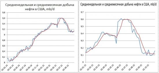 Акценты в причинах снижения цен на нефть