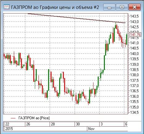 Газпром резко нарастил поставки газа