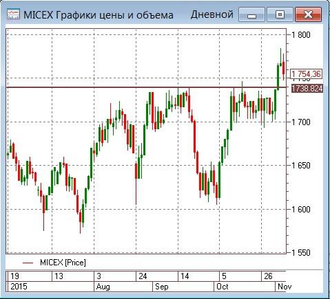Тенденции. Интерес к доллару давит нефть и наш рынок
