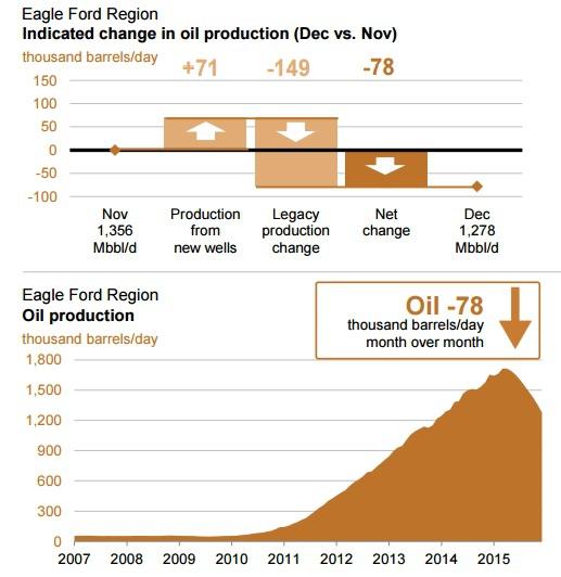 EIA ждет в декабре снижения добычи нефти в США на 118 тыс. бар