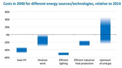 МЭА предостерегает от низких цен нефти и ставит важные вопросы развития
