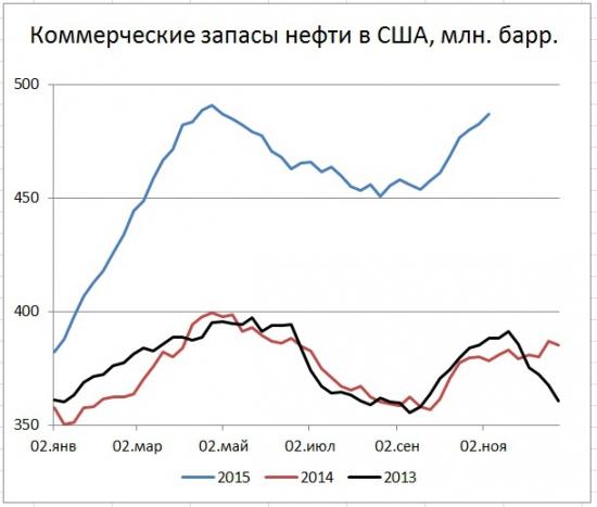 Запасы в США +4,2 млн. бар. добыча +25 тыс. барр. в сутки