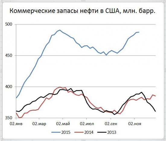 Цены энергоносителей приостановили снижение