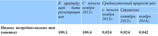 Не замыливаем позитив: индекс ММВБ на 17,4% обогнал инфляцию