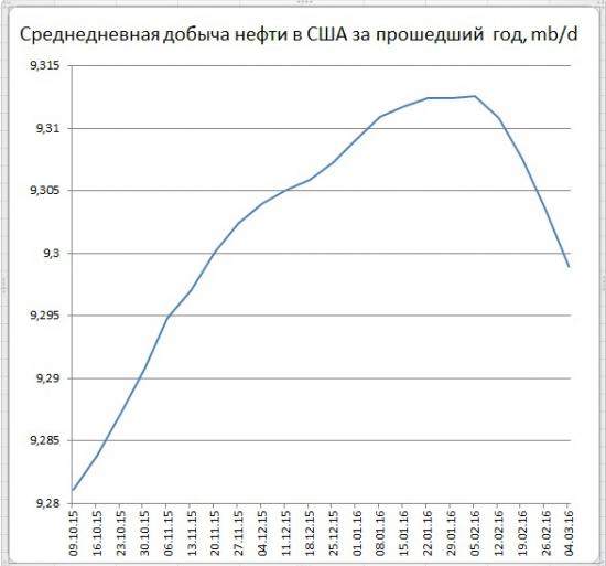 Запасы в США +3,9 mb, добыча +1 тыс. b/d