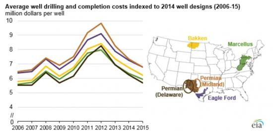 Цены нефти рванули вверх. Когда же начнет расти сланцевая добыча?