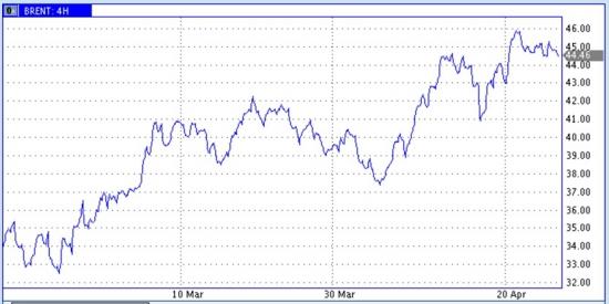 Краткосрочно рисуем ценам нефти стрелочки вниз