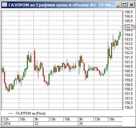Роста акций газпрома