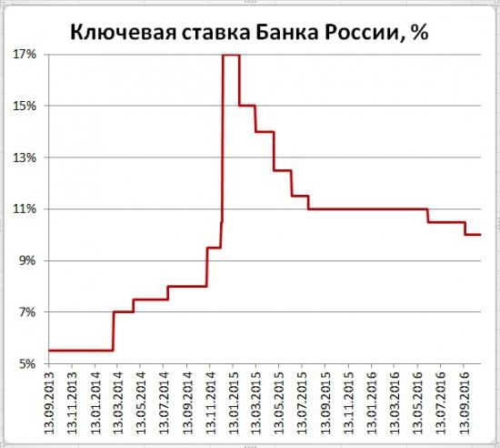 Банк России примет решение о ставке. Что было - что будет?