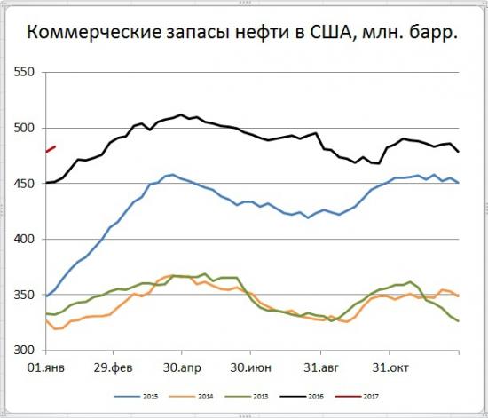 Запасы нефти в США (+4,1)mb, добыча (+176) tb/d