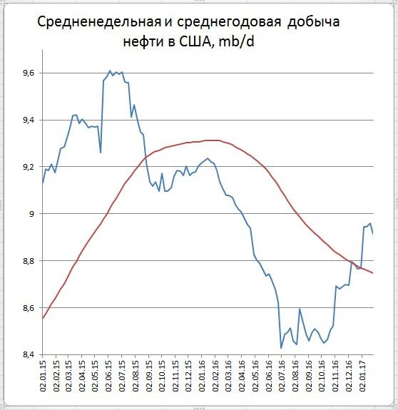 Запасы нефти в США (+6,5)mb, добыча (-46) tb/d