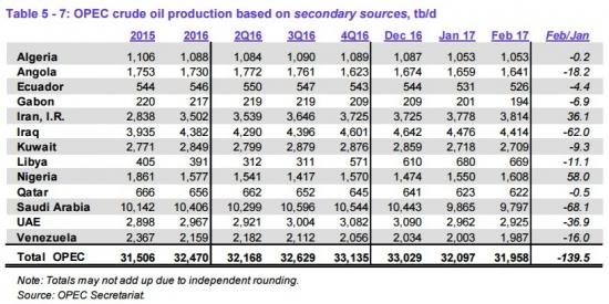 ОПЕК в феврале снизило добычу на 139,5 tb/d, а СА сообщает о росте?
