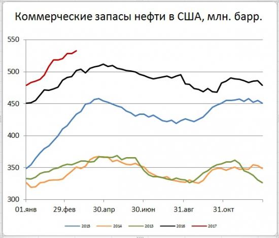 Снижение цен нефти на фоне роста добычи и запасов в США