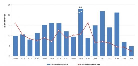 Добыча в США растет, а МЭА бьет тревогу.