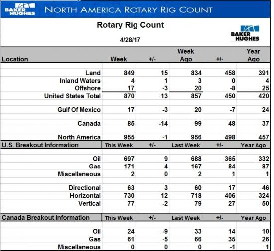 Число буровых на нефть в США выросло еще на 9 шт.