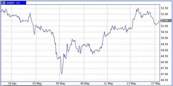 Цены нефти берут паузу
