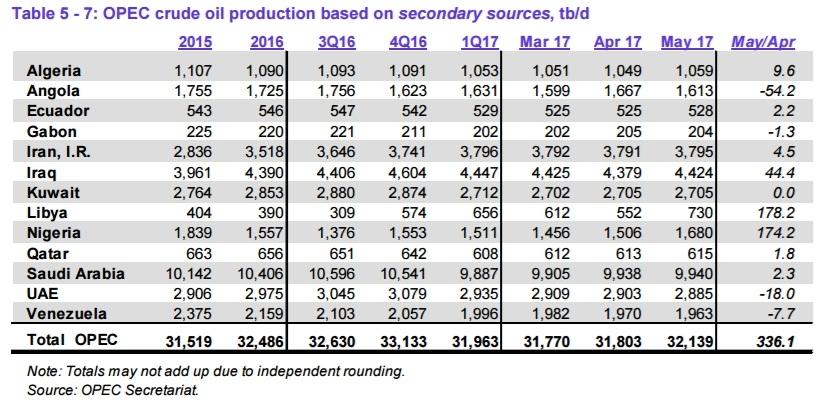 Страны ОПЕК в мае прибавили 336 tb/d нефтедобычи