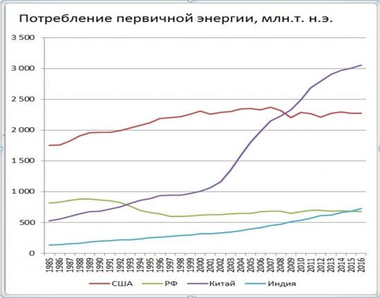 Основные тренды энергетики от ВР