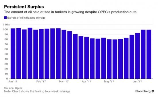 График запасов танкерной нефти