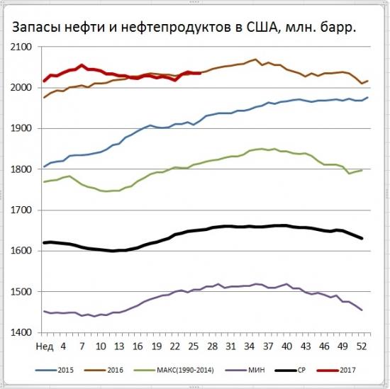 Запасы нефти в США (+0,1)mb, добыча (-100) tb/d