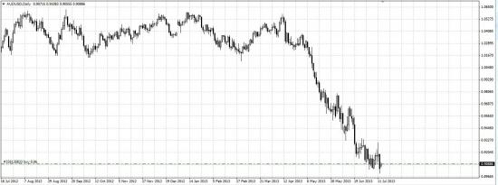 2# Buy AUD/USD