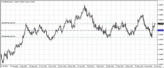 1# sell EUR/USD дополнение