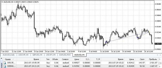 1# AUD/USD close
