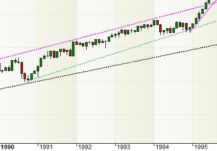 S&P 1990-1995
