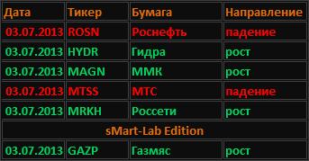 5 акций + Газпром. Направление движения